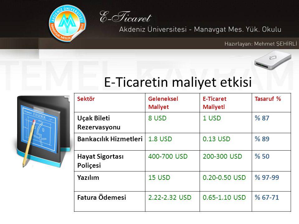 E-Ticaretin maliyet etkisi SektörGeleneksel Maliyet E-Ticaret Maliyeti Tasaruf % Uçak Bileti Rezervasyonu 8 USD1 USD% 87 Bankacılık Hizmetleri1.8 USD0.13 USD% 89 Hayat Sigortası Poliçesi 400-700 USD200-300 USD% 50 Yazılım15 USD0.20-0.50 USD% 97-99 Fatura Ödemesi2.22-2.32 USD0.65-1.10 USD% 67-71