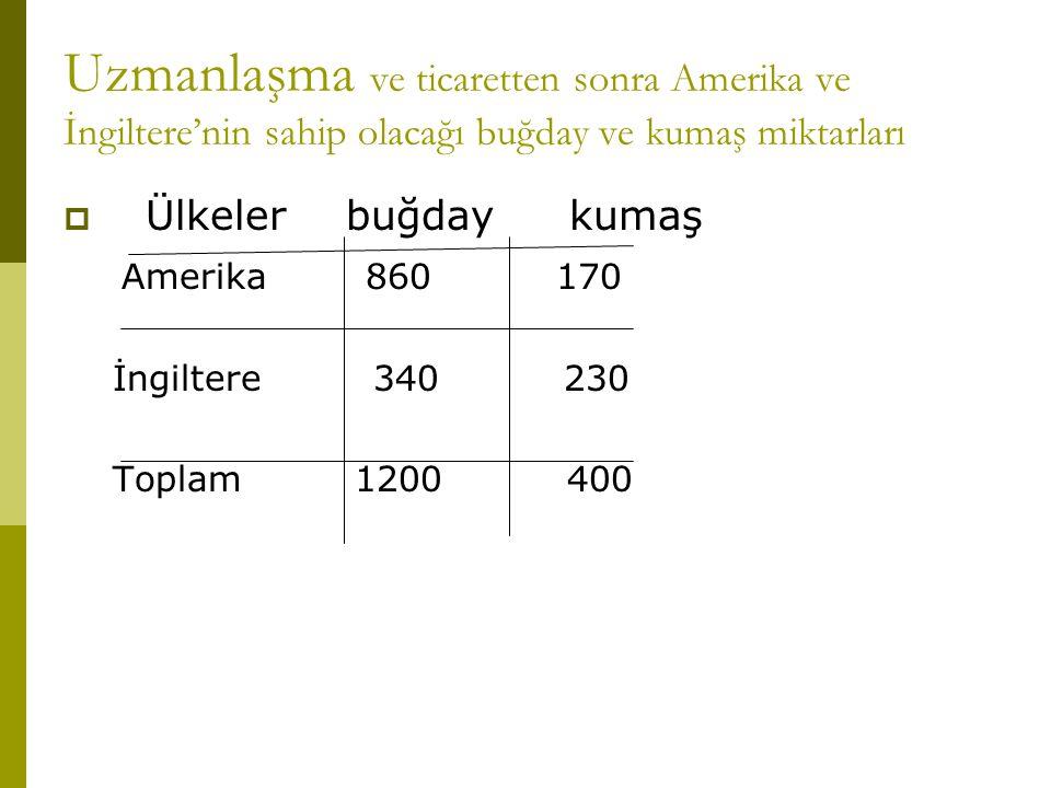 Uzmanlaşma ve ticaretten sonra Amerika ve İngiltere'nin sahip olacağı buğday ve kumaş miktarları  Ülkeler buğday kumaş Amerika 860 170 İngiltere 340