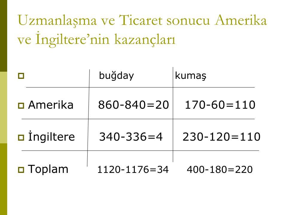 Uzmanlaşma ve Ticaret sonucu Amerika ve İngiltere'nin kazançları  buğday kumaş  Amerika 860-840=20 170-60=110  İngiltere 340-336=4 230-120=110  To