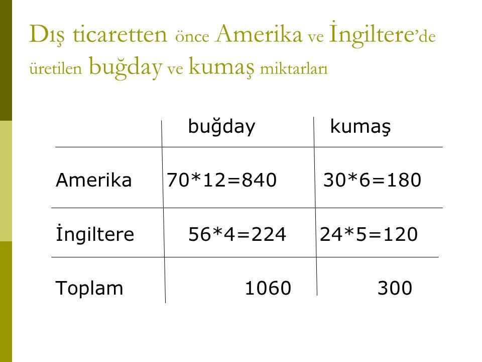 Dış ticaretten önce Amerika ve İngiltere 'de üretilen buğday ve kumaş miktarları buğday kumaş Amerika 70*12=840 30*6=180 İngiltere 56*4=224 24*5=120 T