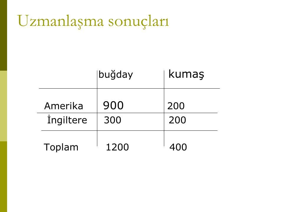 Uzmanlaşma sonuçları buğday kumaş Amerika 900 200 İngiltere 300 200 Toplam 1200 400