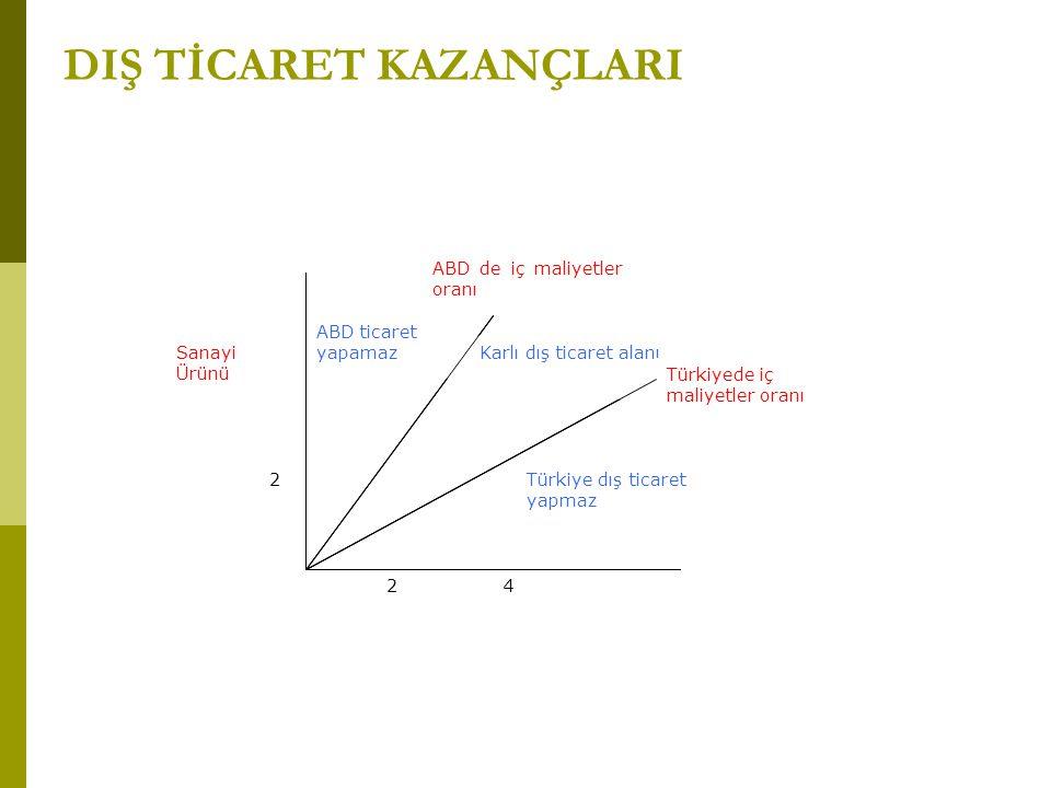 DIŞ TİCARET KAZANÇLARI Karlı dış ticaret alanı ABD de iç maliyetler oranı ABD ticaret yapamaz 42 4 2 Sanayi Ürünü Türkiyede iç maliyetler oranı Türkiy