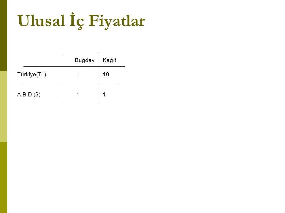 Ulusal İç Fiyatlar Buğday Kağıt Türkiye(TL) 110 A.B.D.($) 11