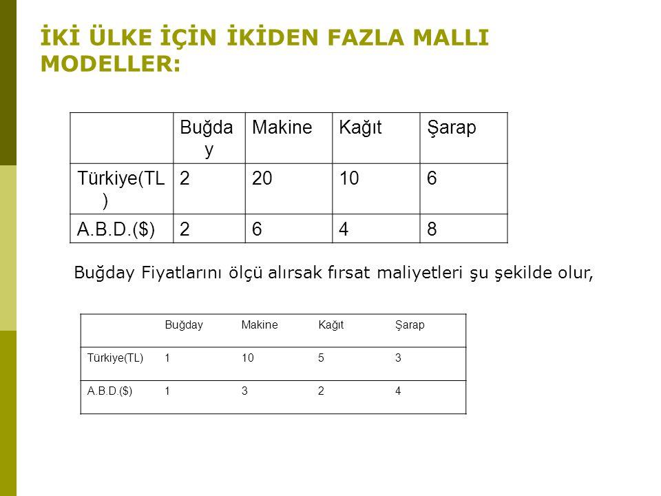 İKİ ÜLKE İÇİN İKİDEN FAZLA MALLI MODELLER: Buğda y MakineKağıtŞarap Türkiye(TL ) 220106 A.B.D.($)2648 Buğday Fiyatlarını ölçü alırsak fırsat maliyetle