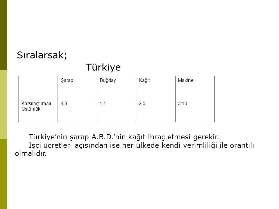 Sıralarsak; Türkiye ŞarapBuğdayKağıtMakine Karşılaştırmalı Üstünlük 4:31:12:53:10 Türkiye'nin şarap A.B.D.'nin kağıt ihraç etmesi gerekir. İşçi ücretl
