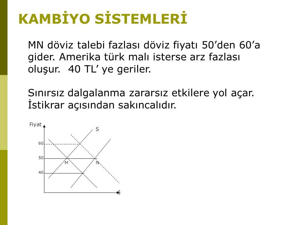 KAMBİYO SİSTEMLERİ $ Fiyat S M N 40 50 60 MN döviz talebi fazlası döviz fiyatı 50'den 60'a gider. Amerika türk malı isterse arz fazlası oluşur. 40 TL'