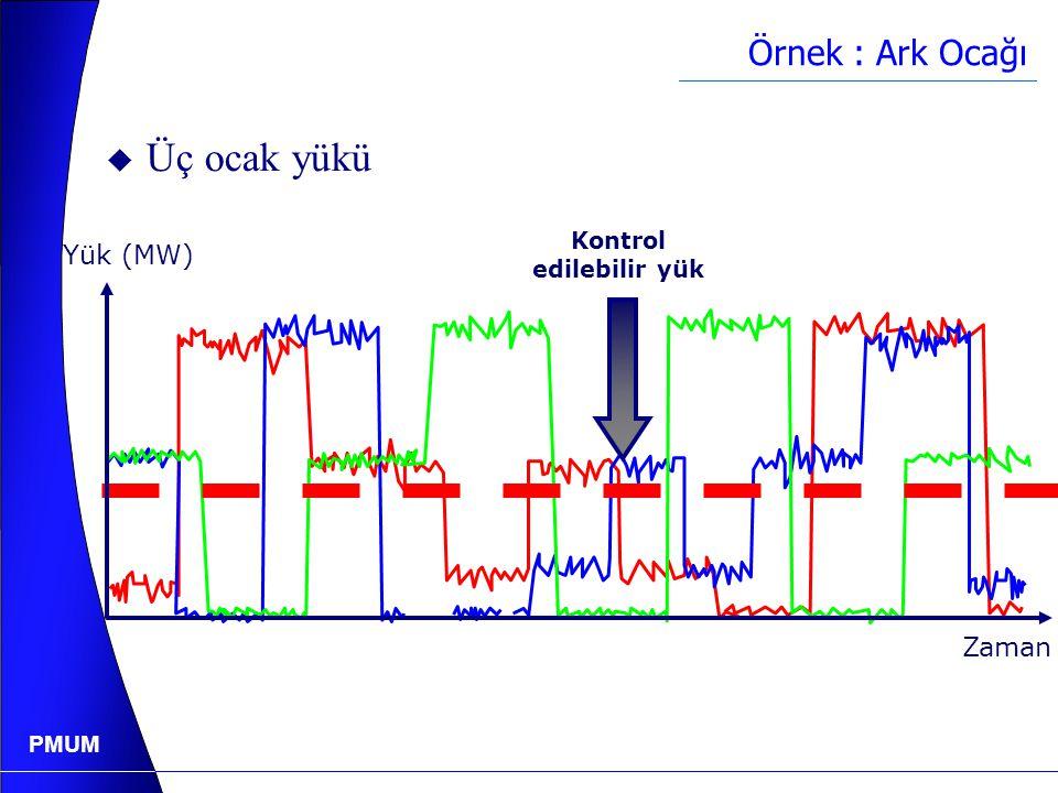 PMUM Örnek : Ark Ocağı Yük (MW) Zaman  Tek ocak yükü