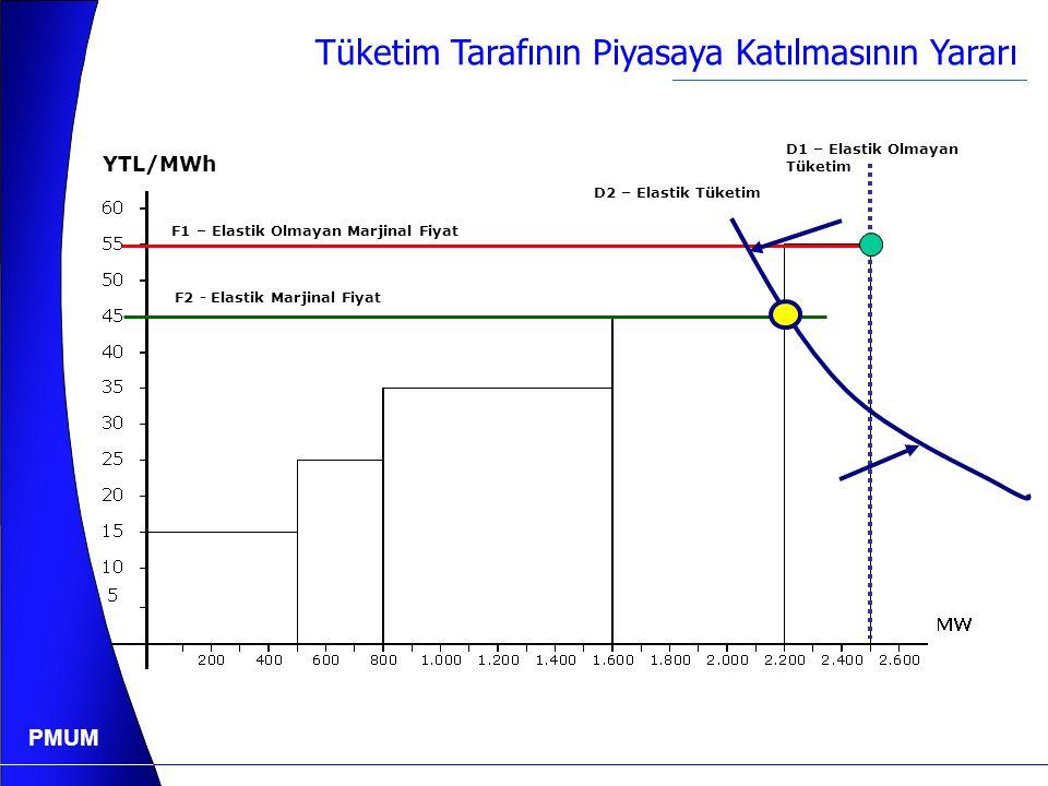PMUM Örnek : Ark Ocağı Yük (MW) Zaman  Üç ocak yükü Kontrol edilebilir yük