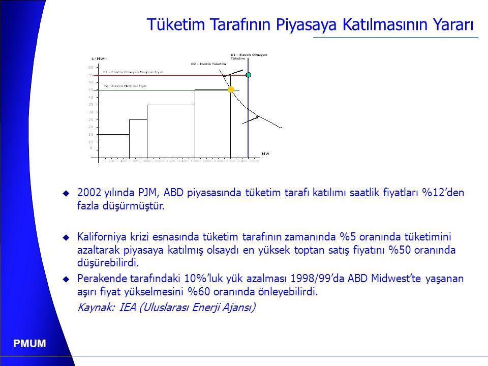 PMUM Tüketim Tarafının Piyasaya Katılmasının Yararı F1 – Elastik Olmayan Marjinal Fiyat F2 - Elastik Marjinal Fiyat D1 – Elastik Olmayan Tüketim D2 – Elastik Tüketim YTL/MWh