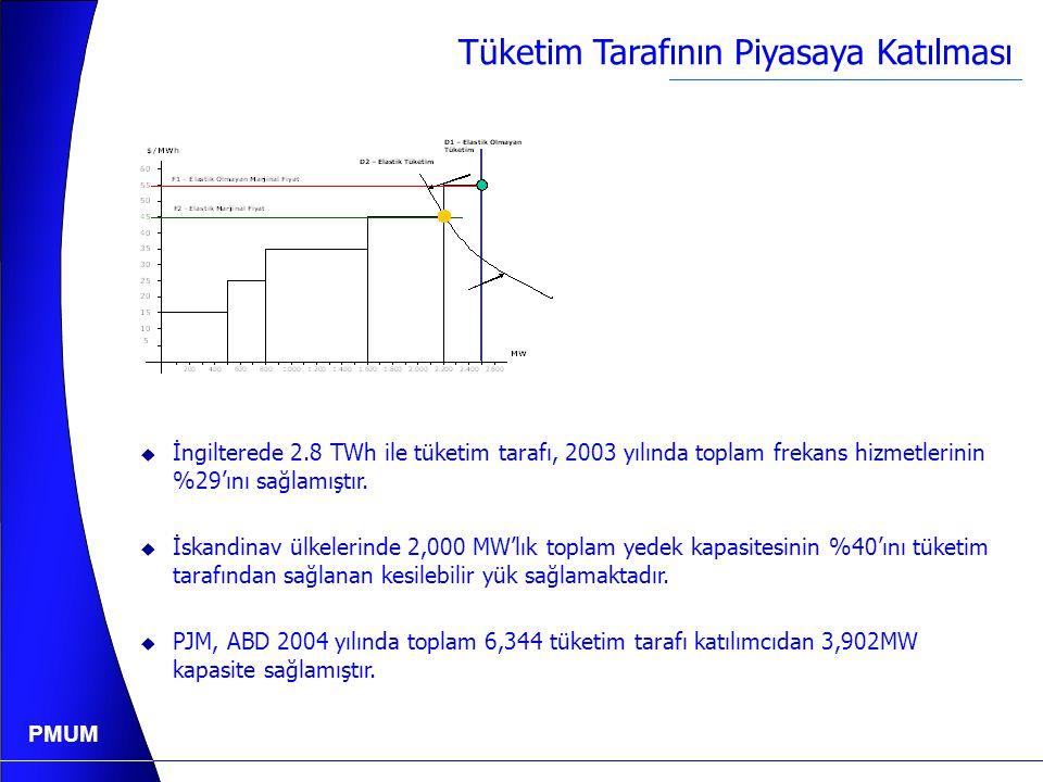 PMUM Tüketim Tarafının Piyasaya Katılmasının Yararı 2004 Yılı Ani puant: 23.485 MW Marjinal Maliyet: 65.0 YTL/MWh Türkiye'de tüketim tarafı fiyata tepki vermek süretiyle %10'lık telep azaltması toptan satış elektrik fiyatını en az %25 oranında indirebilir.