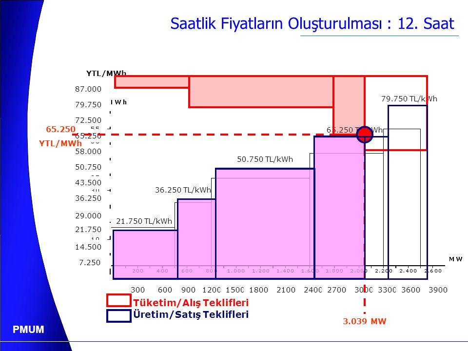 PMUM Gün Öncesi Piyasası Bir Gün Öncesi Öngörülen Saatlik Sistem Yükleri MYTM tarafından Tahmin Edilen Saatlik Sistem Yükleri 12. saat 20.263 MW İkili