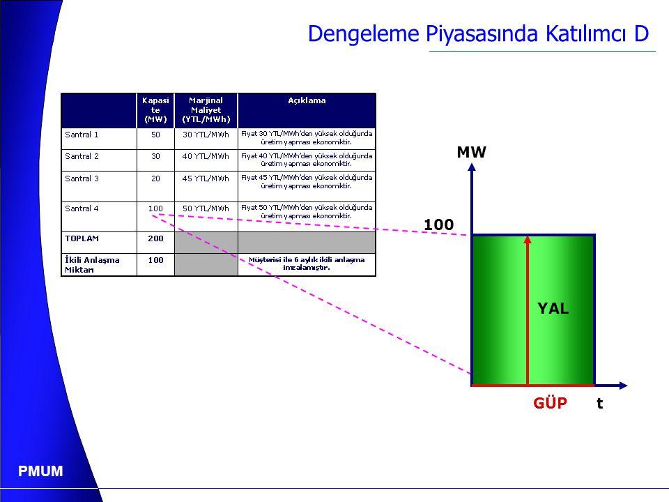 PMUM Gün Öncesi Piyasası Kapandığında Katılımcı D...  Katılımcı D (Üretim Şirketi) Kapasite (MW) Marjinal Maliyet (YTL/MWh) Açıklama Santral 15030 YT