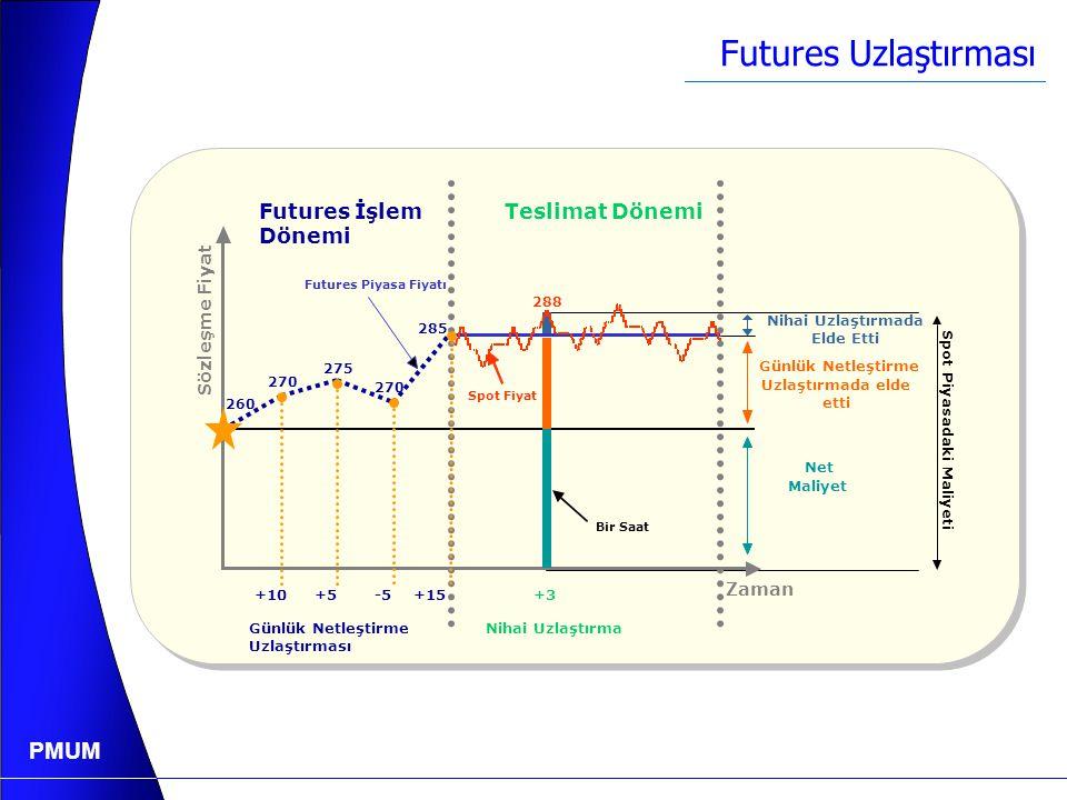 PMUM Futures Uzlaştırması  Futures sözleşmelerinin uzlaştırması  Günlük olarak günlük netleştirme (mark-to-market) (Gün sonunda oluşan kapanış fiyatına göre marjin hesap bakiyelerinin yeniden düzenlemesidir) uzlaştırması;  Sözleşmenin teslimat tarihinden sonra nihai spot referanslı nakdi uzlaştırmadan oluşur.
