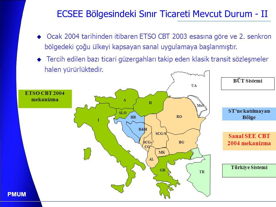 PMUM ECSEE Bölgesindeki Sınır Ticareti Mevcut Durum - I GDA'da Mevcut Sınır Ticareti  Toplam GDA Talebin %9  Türkiye ve Yunanistanla yapılan ticaret