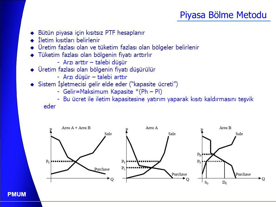 PMUM Kısıt YoksaKısıt Varsa Tek Fiyat : PTF P 1 =P 2 =P 3 =PTF Dört Fiyat:  PTF P low <P med <P high  PTF P1P1P1P1 Piyasa Takas Fiyatı (PTF) P low P med P high P2P2P2P2 P3P3P3P3 PTF Gün Öncesi Kısıt Yönetimi: Piyasa Bölünmesi