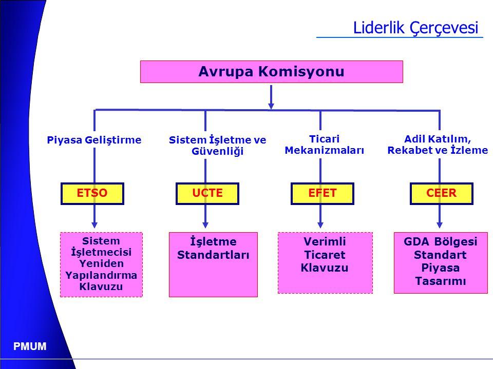 PMUM Atina Memorandum  Güney Doğu Avrupa Ülkeleri tarafından imzalanan Atina Memorandumu, Güney Doğu Avrupa Piyasası kurulması için önemli bir esas t