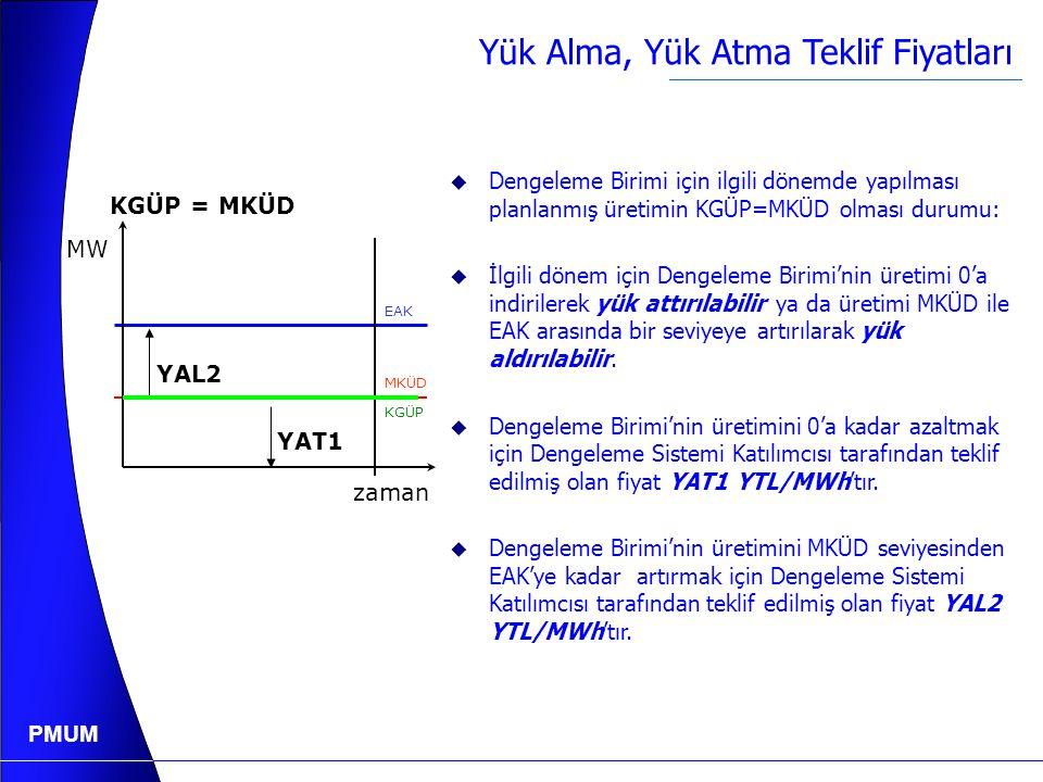 PMUM Yük Alma, Yük Atma Teklif Fiyatları YAL1 YAL2 zaman EAK MKÜD MW KGÜP=0 KGÜP  Dengeleme Birimi için ilgili dönemde yapılması planlanmış üretimin
