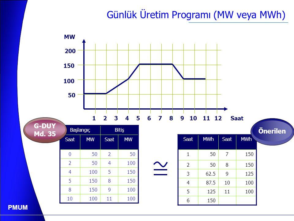 PMUM Kesinleşmiş Günlük Üretim Programı Başlangıç Zamanı Başlangıç Seviyesi (MW) Bitiş Zamanı Bitiş Seviyesi (MW) 00:005006:0050 06:005006:50100 06:5010017:10100 17:1010018:00150 18:0015021:00150 21:0015022:4050 22:405024:0050 Kesinleşmiş Günlük Üretim Programı Örneği: