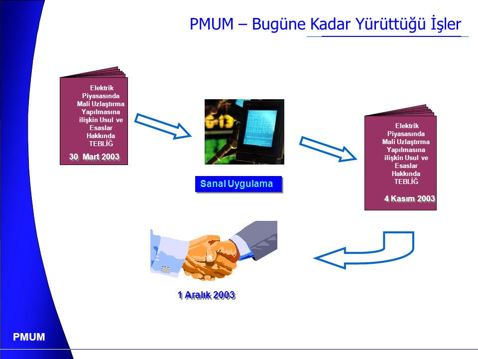 PMUM PMUM – Bugüne Kadar Yürüttüğü İşler Elektrik Piyasasında Mali Uzlaştırma Yapılmasına ilişkin Usul ve Esaslar Hakkında TEBLİĞ 30 Mart 2003 Elektrik Piyasasında Mali Uzlaştırma Yapılmasına ilişkin Usul ve Esaslar Hakkında TEBLİĞ 4 Kasım 2003 Sanal Uygulama 1 Aralık 2003