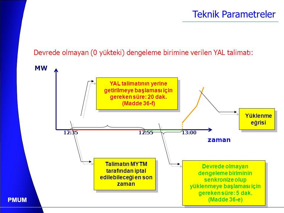 PMUM Teknik Parametreler  Devrede olmayan dengeleme biriminin senkronize olup yüklenmeye başlaması için gereken süre (dak.) (Yönetmelik Madde 36-e)  Devrede olan dengeleme biriminin YAL talimatını yerine getirmeye başlaması için gereken süre (dak.) (Yönetmelik Madde 36-f)  Devrede olan dengeleme biriminin YAT talimatını yerine getirmeye başlaması için gereken süre (dak.) (Yönetmelik Madde 36-g)  Dengeleme biriminin YAT talimatı ile 0 yüke indirilmesi durumunda, yeniden yüklenmeye başlamadan önce 0 yükte kalması gereken minimum süre (dak.) (Yönetmelik Madde 36-h)  Dengeleme biriminin YAL talimatı ile MKÜD seviyesine ya da MKÜD seviyesinin üzerine çıkarılması durumunda, dengeleme biriminin yeniden yük düşmeye başlamadan önce MKÜD seviyesinde ya da MKÜD seviyesinin üzerinde kalması gereken minimum süre (dak.) (Yönetmelik Madde 36-i)