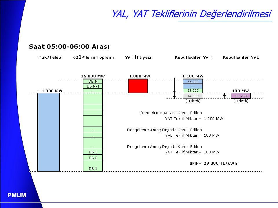 PMUM YAL, YAT Tekliflerinin Değerlendirilmesi 21.750 TL/kWh 36.250 TL/kWh 50.750 TL/kWh 65.250 TL/kWh 79.750 TL/kWh YAL İhtiyacı 2.000 MW TL/kWh 87.00