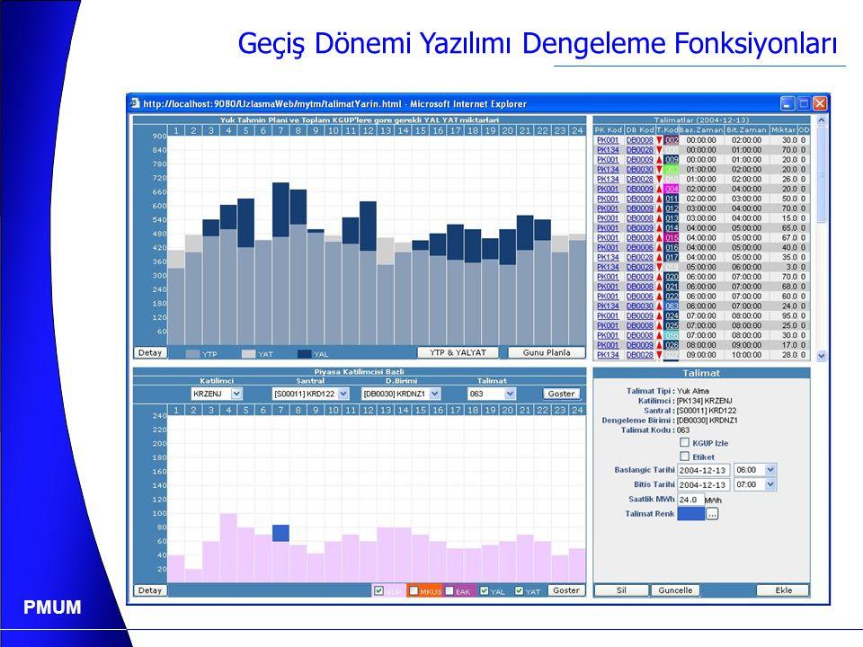 PMUM YAL, YAT Tekliflerinin Değerlendirilmesi YAT İhtiyacı 1.000 MW 58.000 TL/kWh 50.750 TL/kWh 43.500 TL/kWh 29.000 TL/kWh 21.750 TL/kWh 14.500 TL/kW
