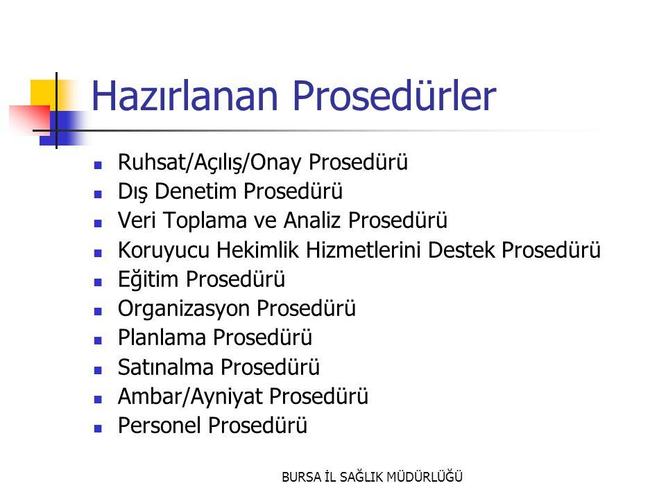 BURSA İL SAĞLIK MÜDÜRLÜĞÜ Hazırlanan Prosedürler  Ruhsat/Açılış/Onay Prosedürü  Dış Denetim Prosedürü  Veri Toplama ve Analiz Prosedürü  Koruyucu