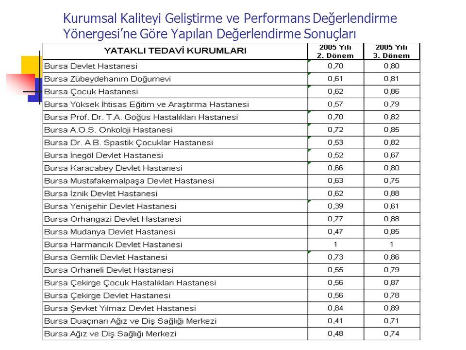 BURSA İL SAĞLIK MÜDÜRLÜĞÜ Kurumsal Kaliteyi Geliştirme ve Performans Değerlendirme Yönergesi'ne Göre Yapılan Değerlendirme Sonuçları