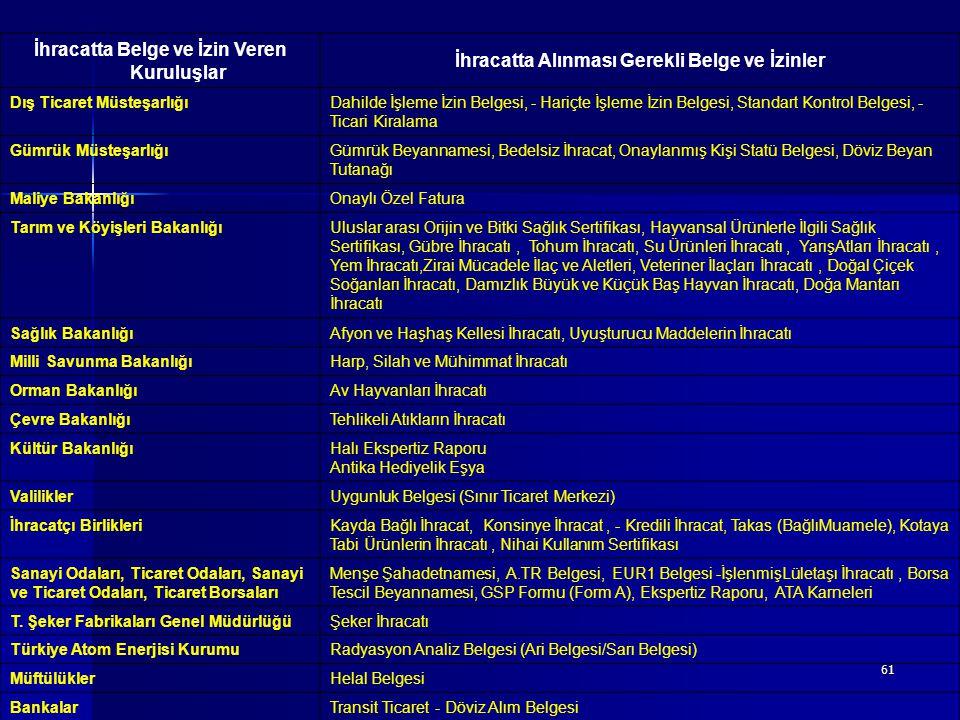 61 İhracatta Belge ve İzin Veren Kuruluşlar İhracatta Alınması Gerekli Belge ve İzinler Dış Ticaret MüsteşarlığıDahilde İşleme İzin Belgesi, - Hariçte