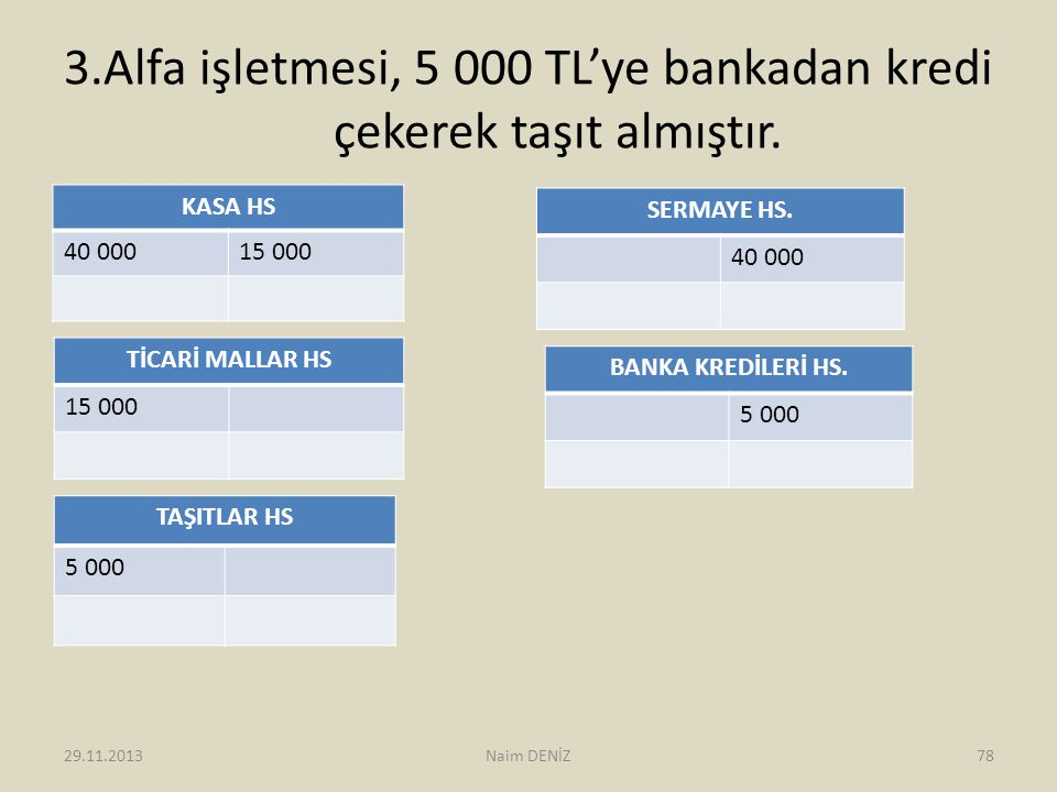 3.Alfa işletmesi, 5 000 TL'ye bankadan kredi çekerek taşıt almıştır. KASA HS 40 00015 000 SERMAYE HS. 40 000 TİCARİ MALLAR HS 15 000 TAŞITLAR HS 5 000