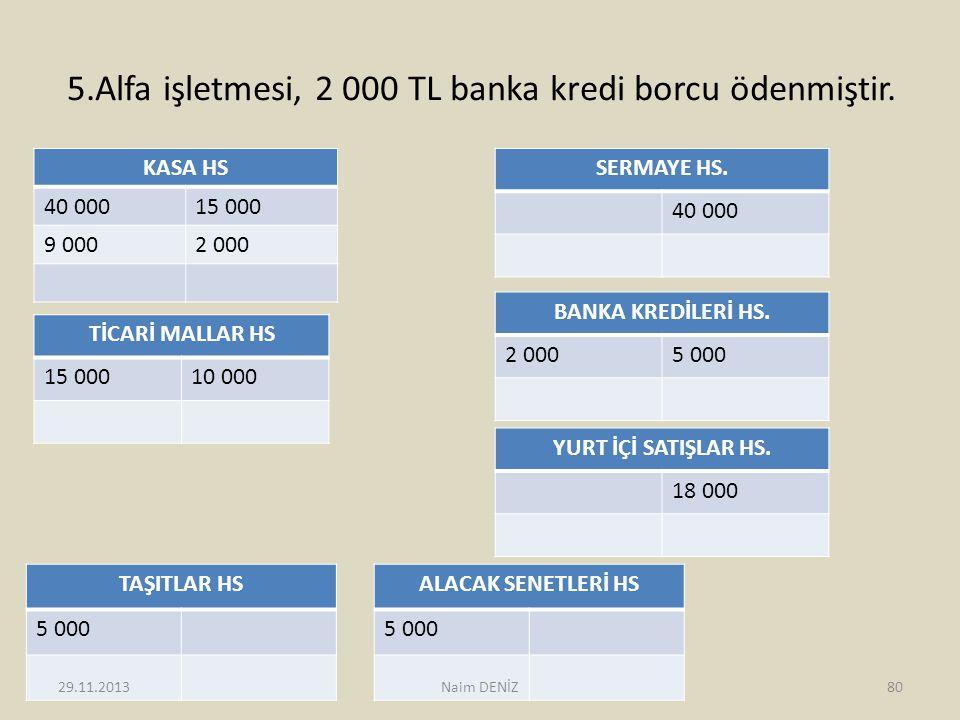 5.Alfa işletmesi, 2 000 TL banka kredi borcu ödenmiştir. KASA HS 40 00015 000 9 0002 000 SERMAYE HS. 40 000 TİCARİ MALLAR HS 15 00010 000 TAŞITLAR HS