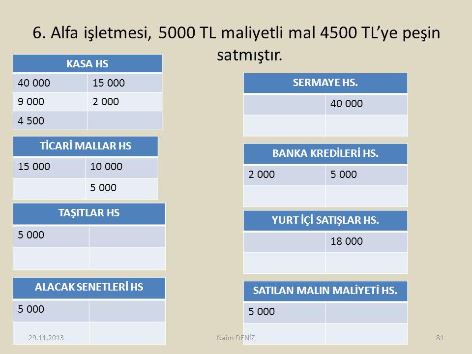 6. Alfa işletmesi, 5000 TL maliyetli mal 4500 TL'ye peşin satmıştır. KASA HS 40 00015 000 9 0002 000 4 500 SERMAYE HS. 40 000 TİCARİ MALLAR HS 15 0001