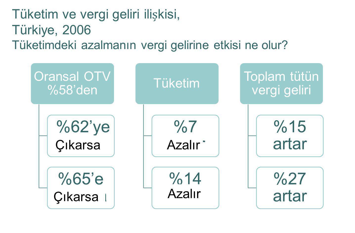 Tüketim ve vergi geliri ilikisi, Türkiye, 2006 Tüketimdeki azalmanın vergi gelirine etkisi ne olur? Oransal OTV %58'den %62'ye cikarsa %65'e cikarsa T