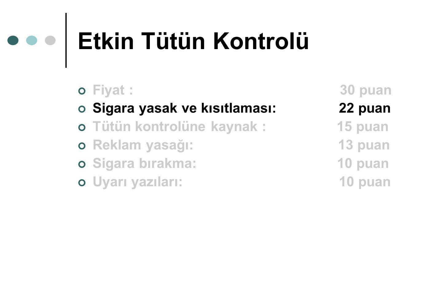 Etkin Tütün Kontrolü Fiyat : 30 puan Sigara yasak ve kısıtlaması: 22 puan Tütün kontrolüne kaynak : 15 puan Reklam yasağı: 13 puan Sigara bırakma: 10
