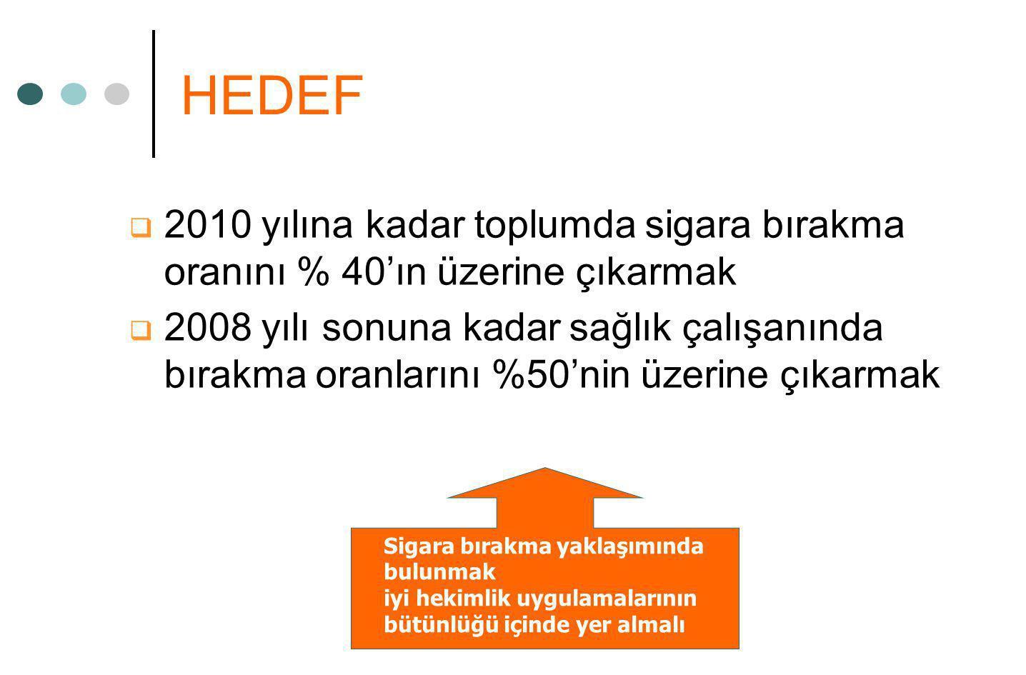 HEDEF  2010 yılına kadar toplumda sigara bırakma oranını % 40'ın üzerine çıkarmak  2008 yılı sonuna kadar sağlık çalışanında bırakma oranlarını %50'