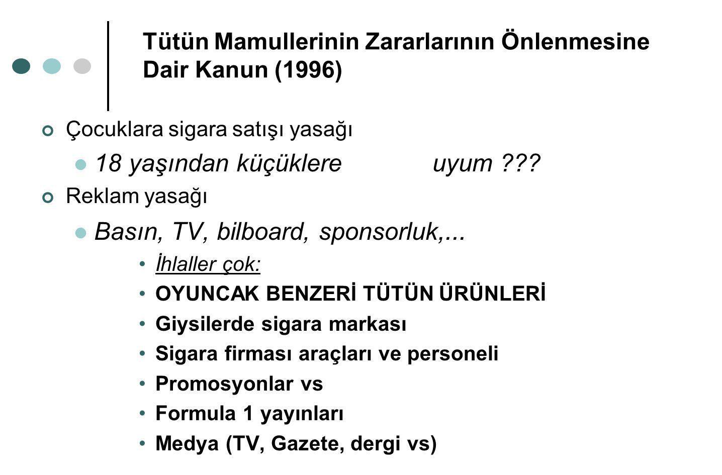 Tütün Mamullerinin Zararlarının Önlenmesine Dair Kanun (1996) Çocuklara sigara satışı yasağı  18 yaşından küçüklereuyum ??? Reklam yasağı  Basın, TV