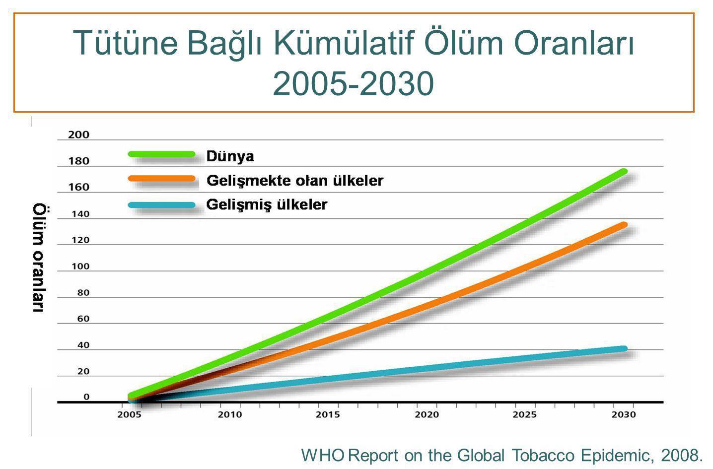 Tütüne Bağlı Kümülatif Ölüm Oranları 2005-2030 WHO Report on the Global Tobacco Epidemic, 2008.