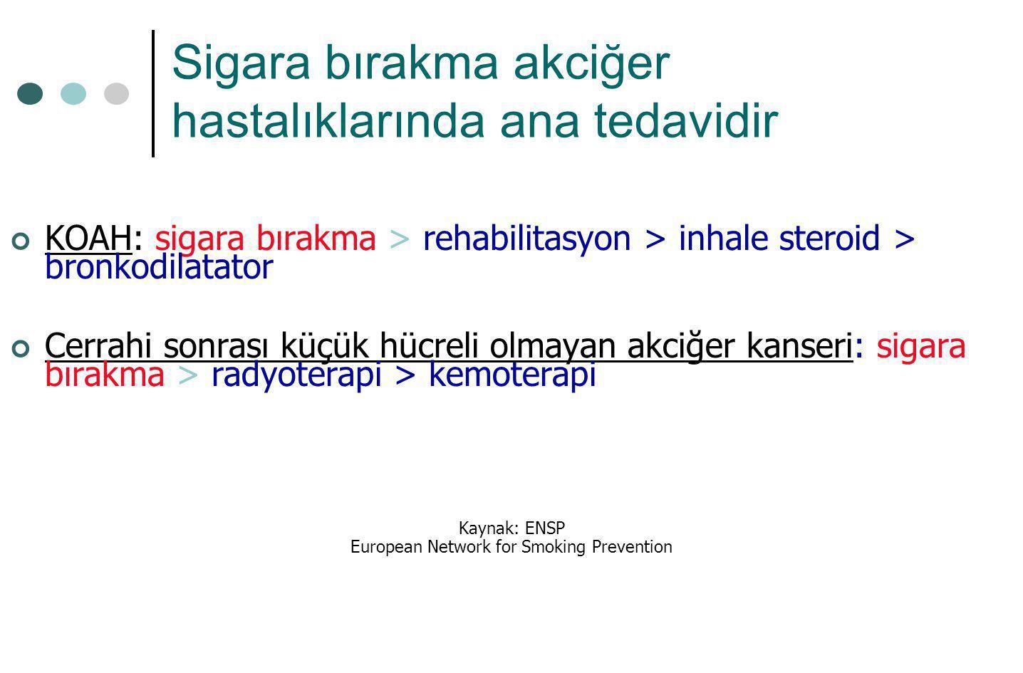 Sigara bırakma akciğer hastalıklarında ana tedavidir KOAH: sigara bırakma > rehabilitasyon > inhale steroid > bronkodilatator Cerrahi sonrası küçük hü