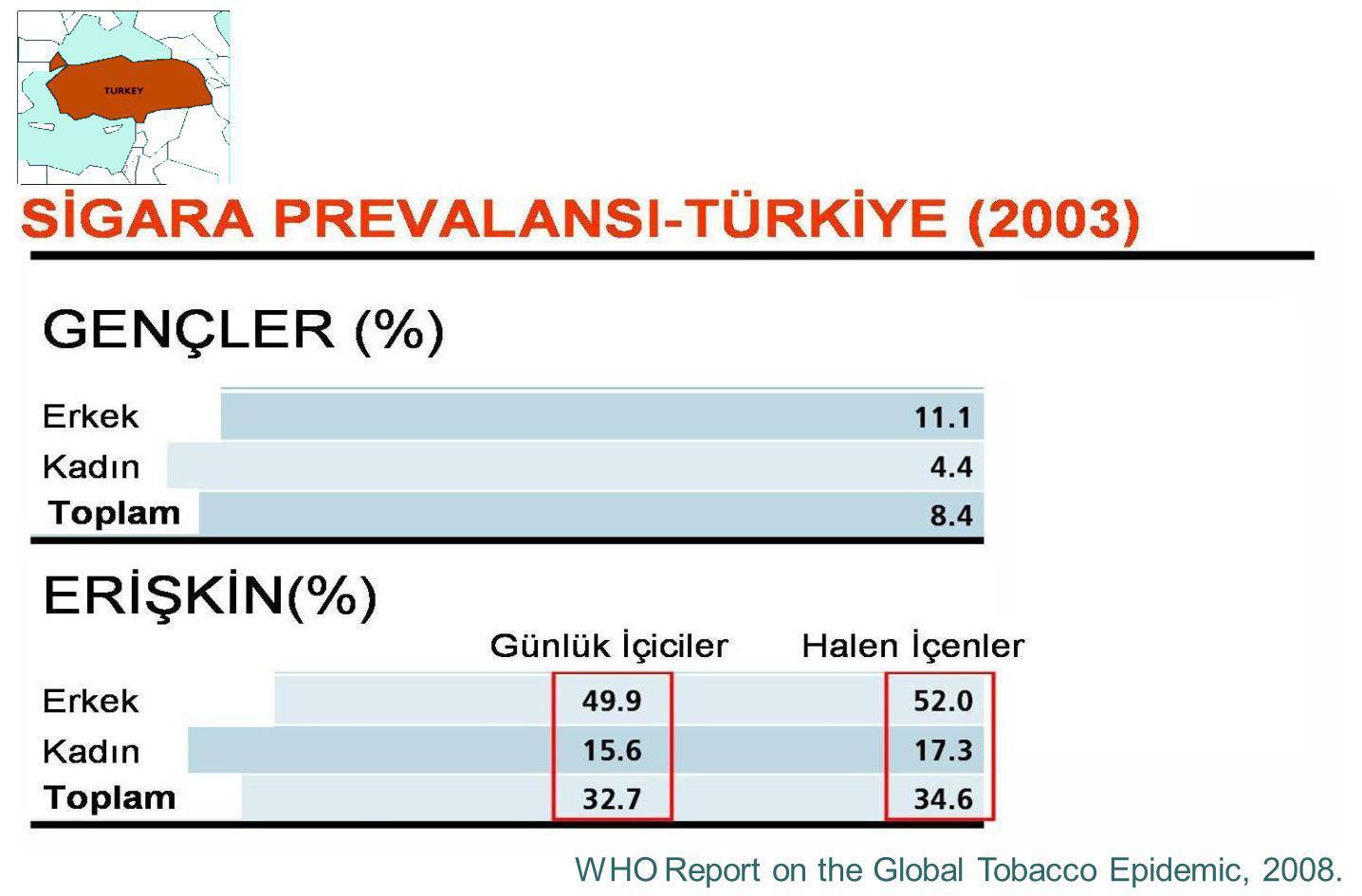 Türkiye'de sigara içme prevalansı ■ Erişkin (15+ yaş)** ' *** : 34 - 43% ( ♂ erkek: %57-62, ♀ kadın: %13-25) ■ Çocuklar (7-13 yaş)** ' *** : 13% ■ Lise*** : 20% ■ Gebeler* : 15% ■ Emziren anneler* : 20% Sources: * Turkey Demographics and Health Survey, 2003, ANKARA.