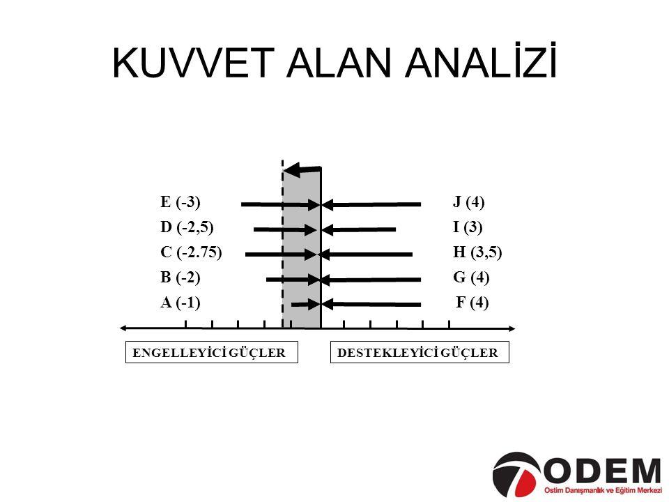 KUVVET ALAN ANALİZİ C (-2.75) J (4) I (3) H (3,5) G (4) F (4) E (-3) D (-2,5) A (-1) B (-2) ENGELLEYİCİ GÜÇLERDESTEKLEYİCİ GÜÇLER