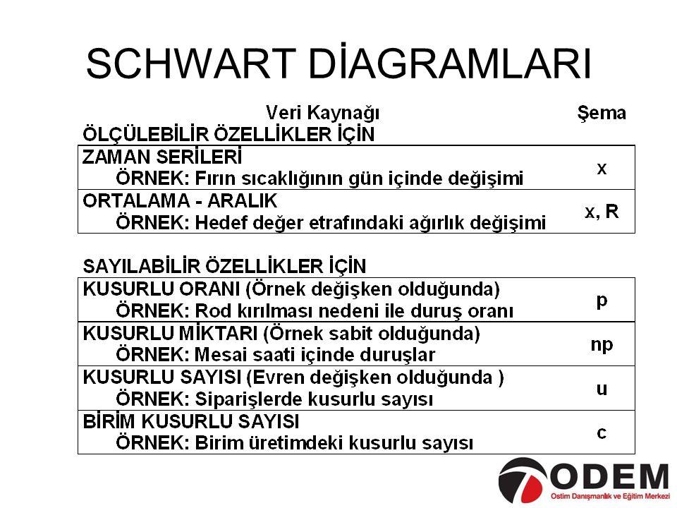 SCHWART DİAGRAMLARI