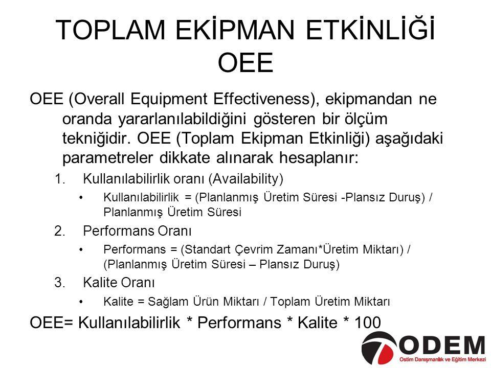 TOPLAM EKİPMAN ETKİNLİĞİ OEE OEE (Overall Equipment Effectiveness), ekipmandan ne oranda yararlanılabildiğini gösteren bir ölçüm tekniğidir. OEE (Topl