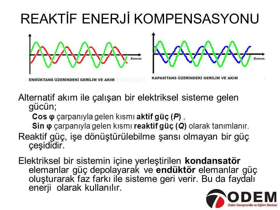 REAKTİF ENERJİ KOMPENSASYONU Alternatif akım ile çalışan bir elektriksel sisteme gelen gücün; Cos φ çarpanıyla gelen kısmı aktif güç (P), Sin φ çarpan