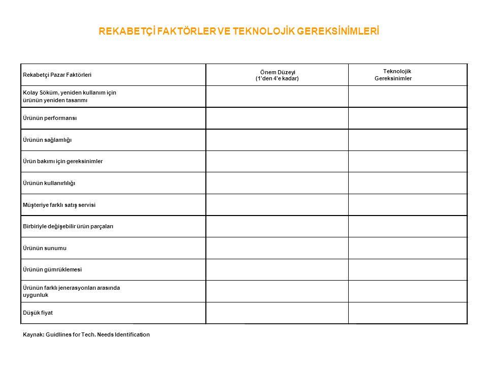 Rekabetçi Pazar Faktörleri Önem Düzeyi (1'den 4'e kadar) Teknolojik Gereksinimler Kolay Söküm, yeniden kullanım için ürünün yeniden tasarımı Ürünün pe