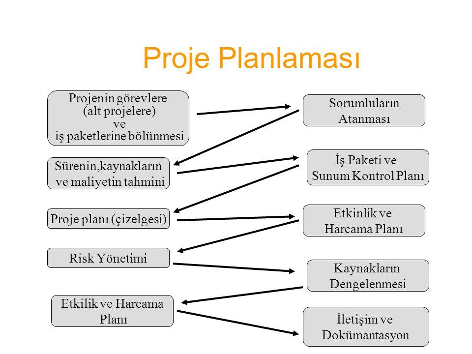 Proje Planlaması Projenin görevlere (alt projelere) ve iş paketlerine bölünmesi Sürenin,kaynakların ve maliyetin tahmini Proje planı (çizelgesi) Risk