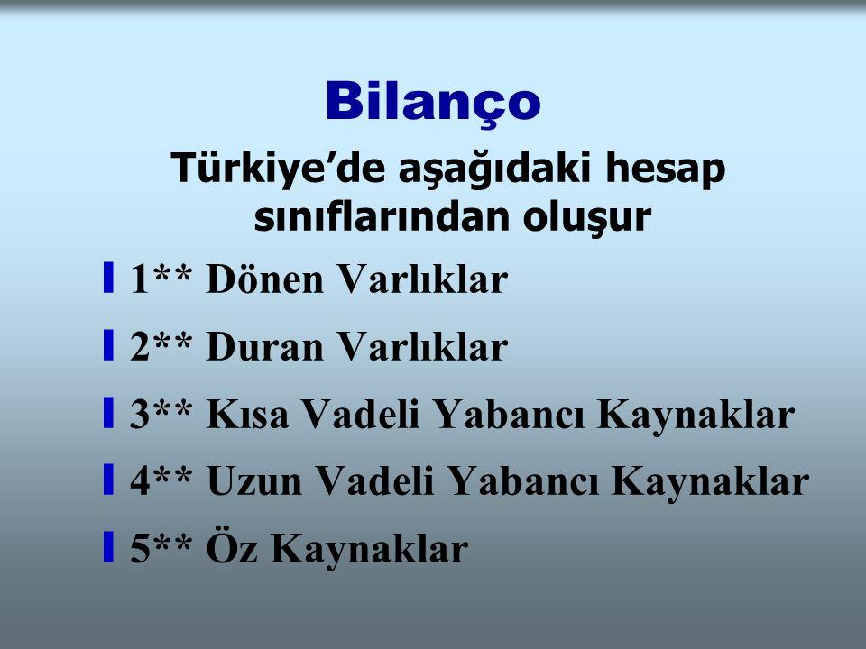 Bilanço Türkiye'de aşağıdaki hesap sınıflarından oluşur y1** Dönen Varlıklar y2** Duran Varlıklar y3** Kısa Vadeli Yabancı Kaynaklar y4** Uzun Vadeli
