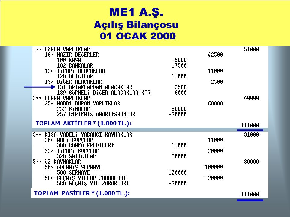 ME1 A.Ş. Açılış Bilançosu 01 OCAK 2000 TOPLAM AKTİFLER * (1.000 TL.): TOPLAM PASİFLER * (1.000 TL.):