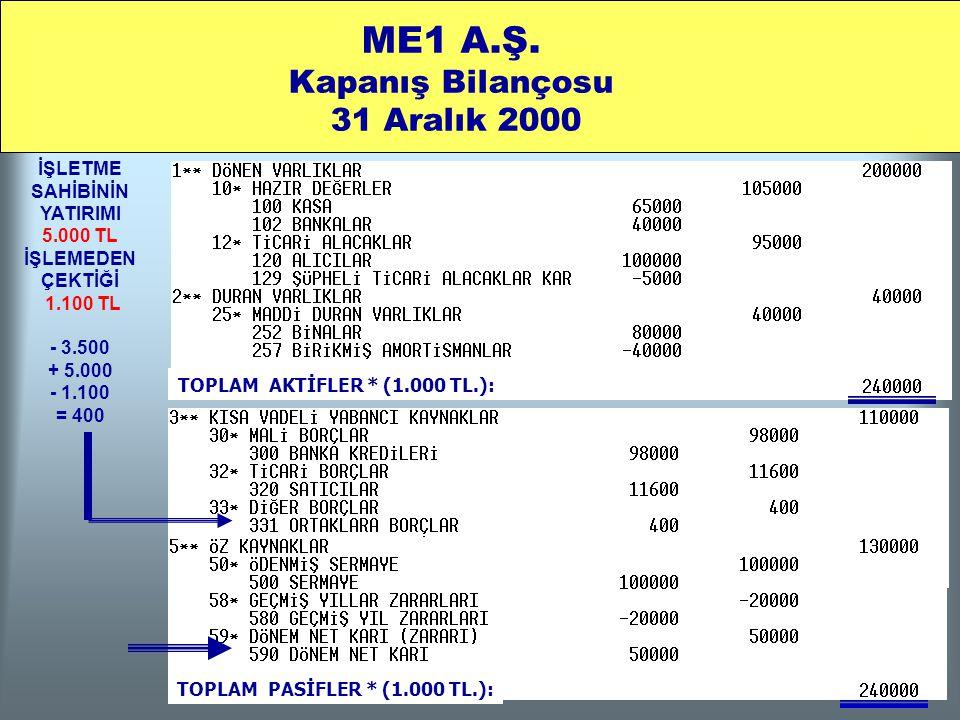 İŞLETME SAHİBİNİN YATIRIMI 5.000 TL İŞLEMEDEN ÇEKTİĞİ 1.100 TL - 3.500 + 5.000 - 1.100 = 400 ME1 A.Ş. Kapanış Bilançosu 31 Aralık 2000 TOPLAM AKTİFLER