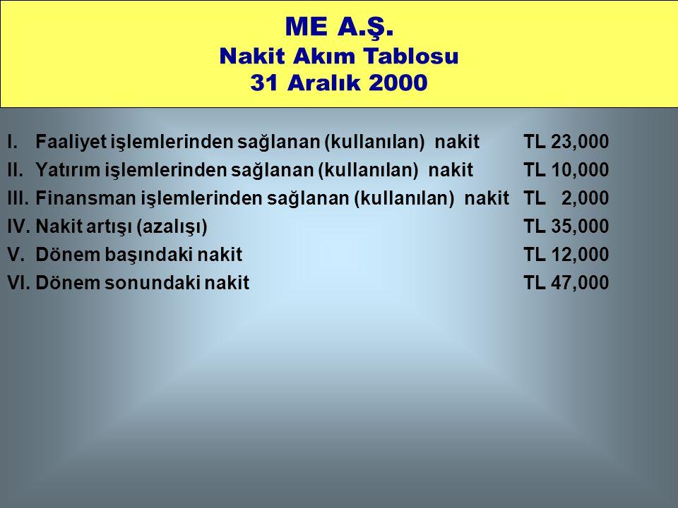 I. Faaliyet işlemlerinden sağlanan (kullanılan) nakit TL 23,000 II. Yatırım işlemlerinden sağlanan (kullanılan) nakit TL 10,000 III. Finansman işlemle