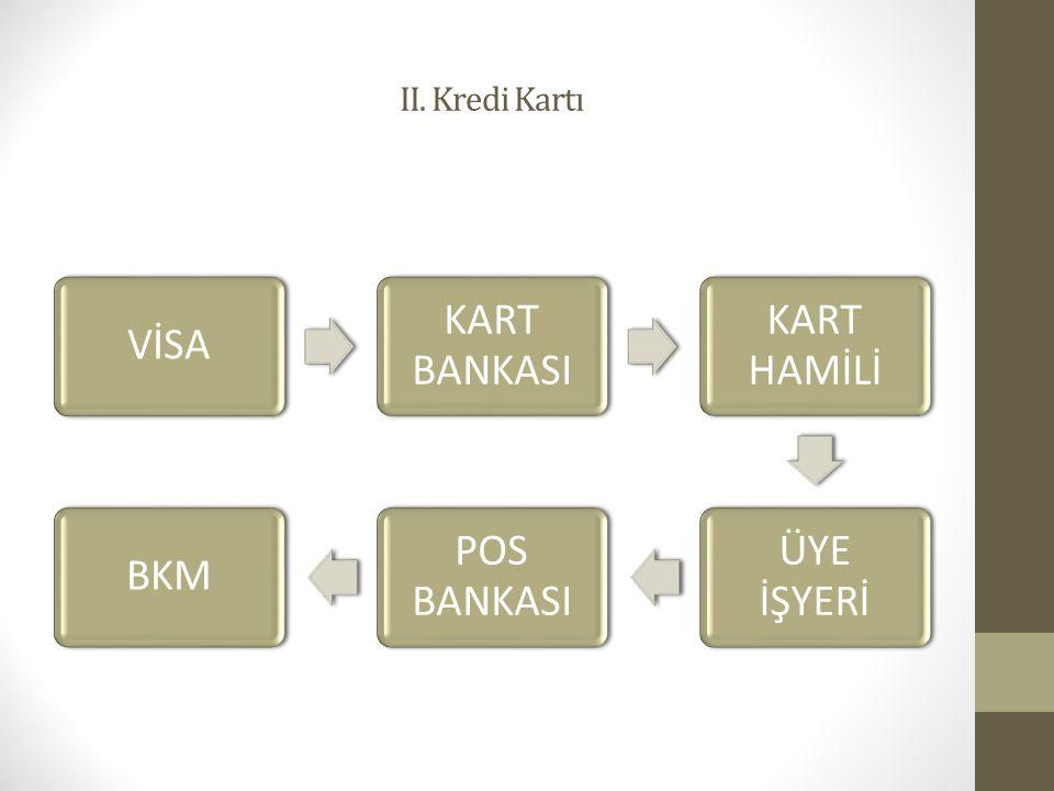 II. Kredi Kartı VİSA KART BANKASI KART HAMİLİ ÜYE İŞYERİ POS BANKASI BKM